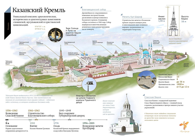 Карта Казанского кремля